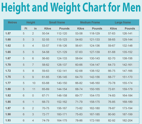 Men's Weight Chart - Here's How Much You Should Weigh ...